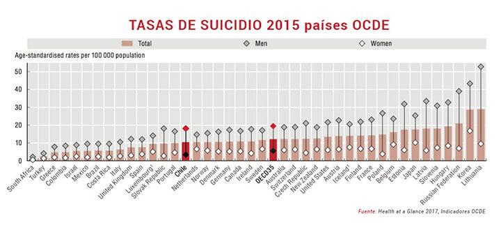 4f6a99931 Suicidio adolescente en Chile  causas